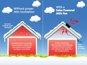 solar, attic-fans, Solar attic ventilation, solar powered attic fan, attic fan, solar ventilation, Seamless Wattage Expansion, Remote Panel
