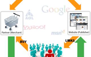 partner commissions diagram