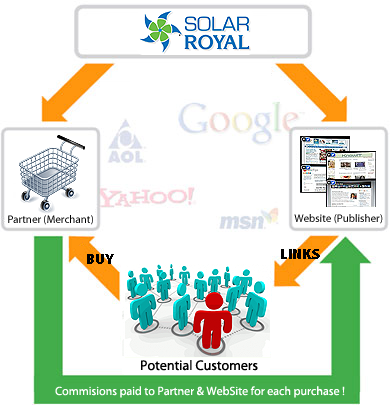 Solar Royal Affiliate Program Options Quot To Be Or Not To Be