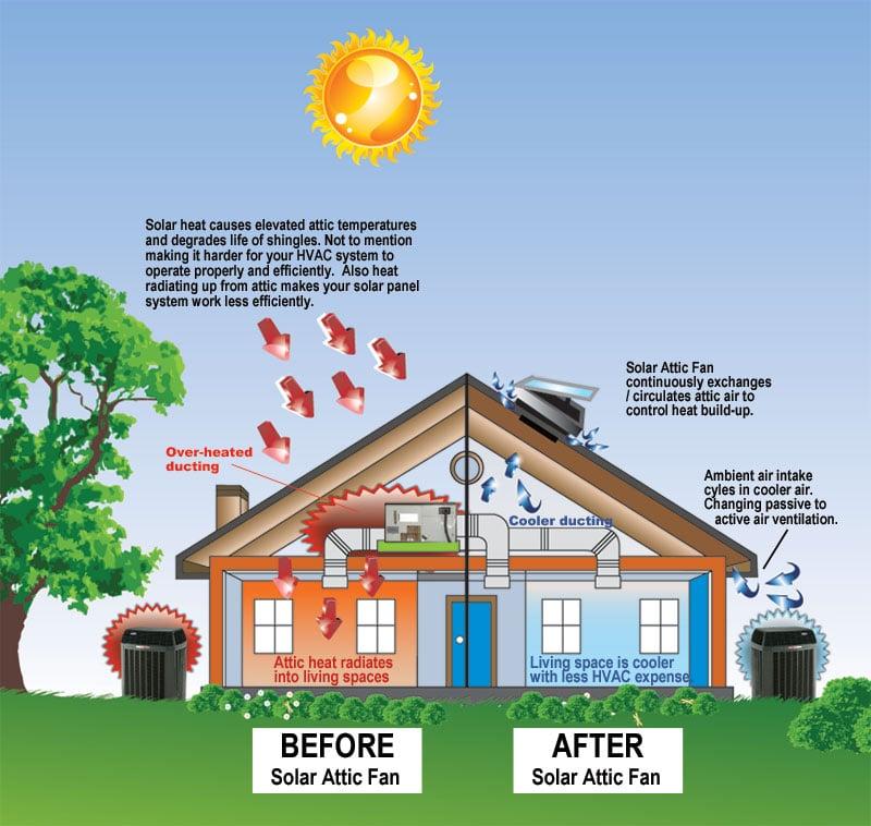 Attic Ventilation 101 | Solar Powered Attic Ventilation All