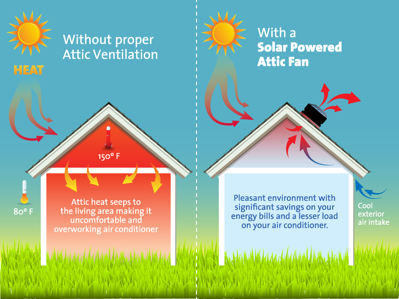 What Are The Benefits Of Attic Venting Solar Royal